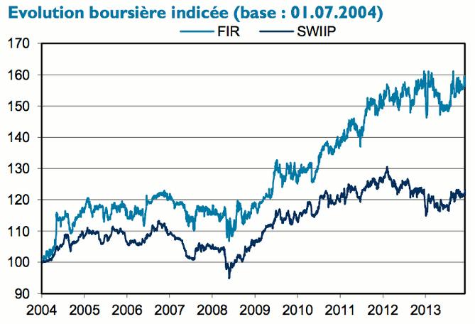 Performance-boursière-Fonds-Immobilier-Romand-FIR