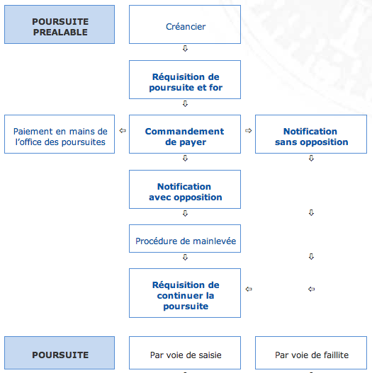 Poursuites-procedure