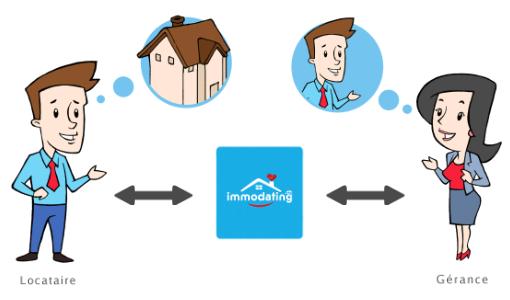 Dossier de location en ligne pour appartement à louer